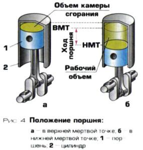 Основные параметры работы ДВС