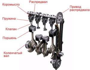 Устройство грм двигателя