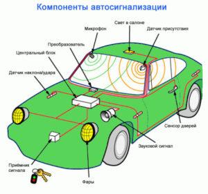 Компоненты автосигнализации