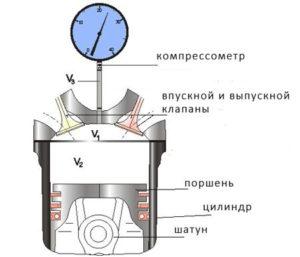 Измерение компрессии