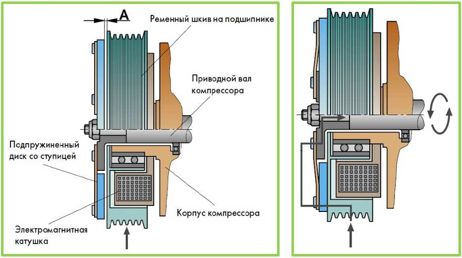 veanf компрессора