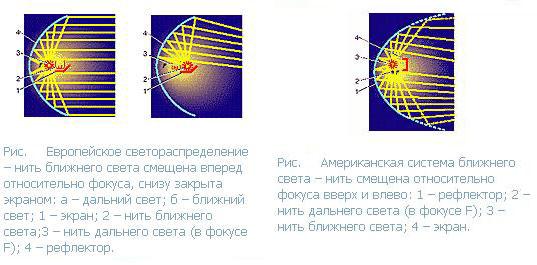светораспределение